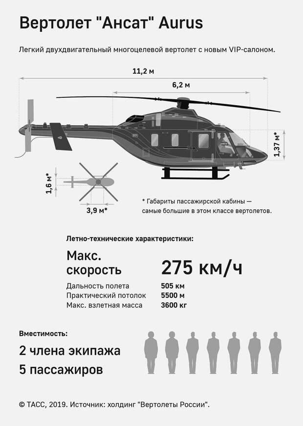 Российская промышленность: премиум машины полгода назад – премиум вертолеты уже сегодня