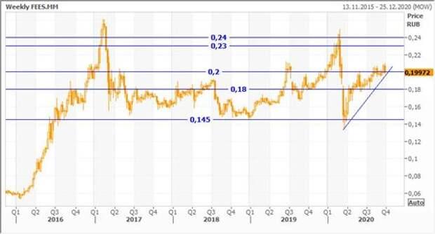 Недельный график акций ФСК ЕЭС