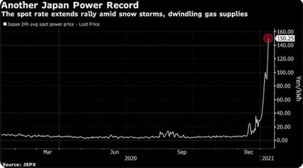 Япония вводит последние энергорезервы. Дальше - пушной зверь.