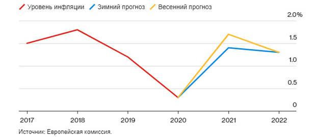 EURUSD и GBPUSD: отчет Европейской комиссии наполнен оптимизмом. ВВП Великобритании в 1-м квартале этого года лучше предварительного