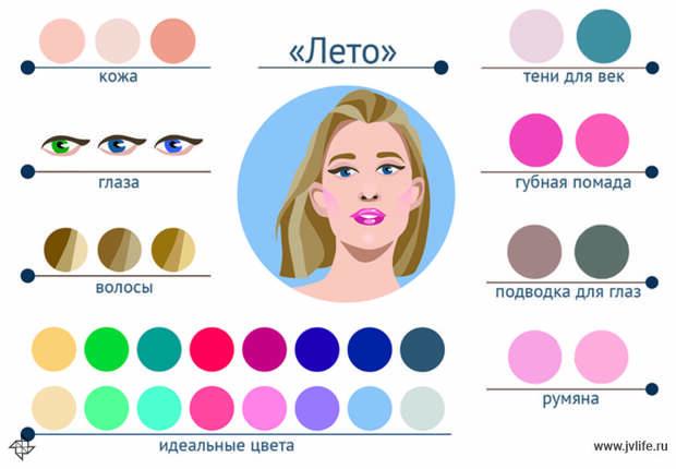 Макияж без ошибок: палитра и простая схема для каждого цветотипа
