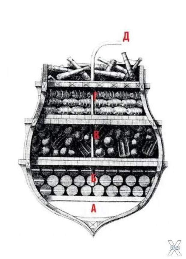 Разрез типового брандера XVII века. А...