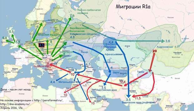 карта миграций ариев