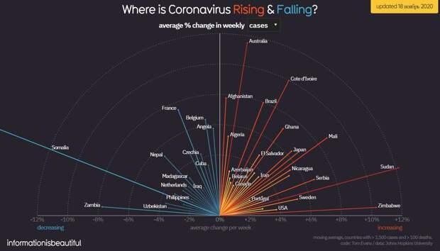 Коронавирус и финансовые рынки 18 ноября: Кому в пандемию сложнее всего?