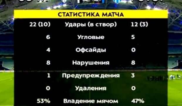 Волгоградский «Ротор» проиграл «Сочи» итеперь ждет результаты конкурентов