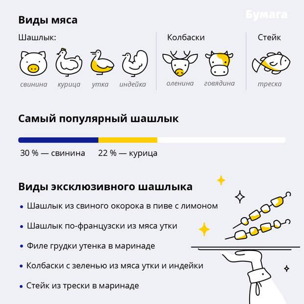 Свинина или курица: какие шашлыки любят петербуржцы? Инфографика