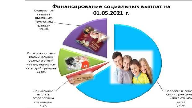 Ирина Кивико: Расходы, направленные на соцвыплаты крымчанам,  на 2,5 млрд рублей превысили показатель прошлого года