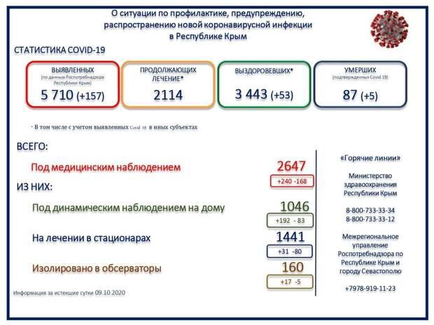 Еще 5 человек с коронавирусом скончались  в Крыму за сутки