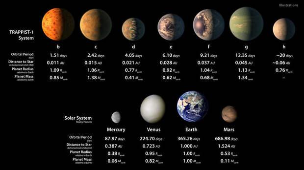 """Астрономы заявили об открытии семи новых """"аналогов Земли"""""""