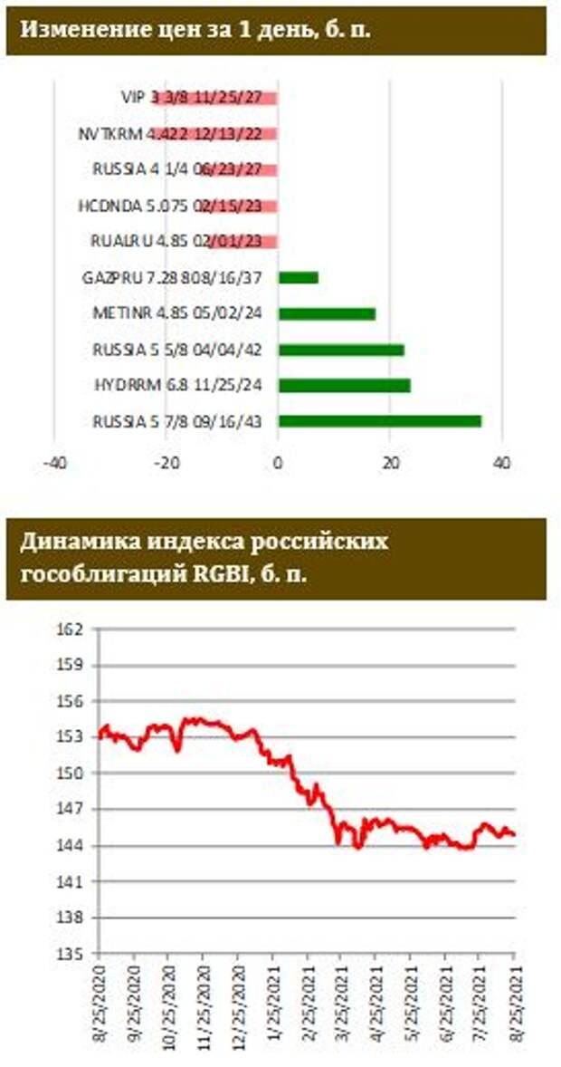 ФИНАМ: Дефляционный тренд прервался