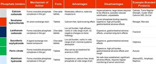 Бренды препаратов для лечения гиперфосфатемии