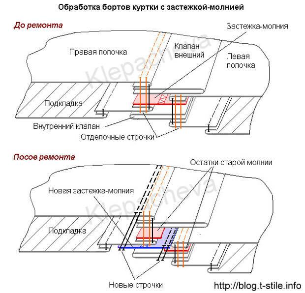 Схема обработки бортов куртки до и после замены застежки-молнии