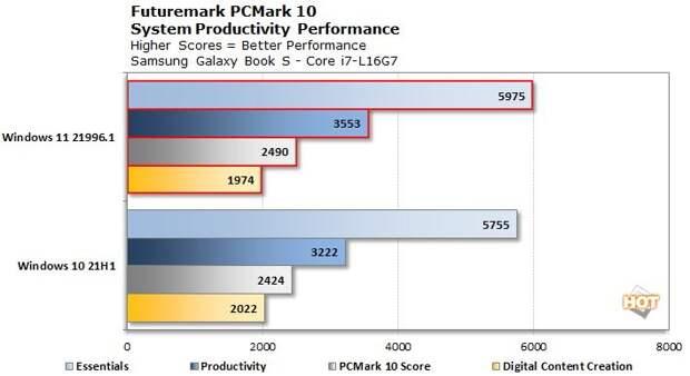 Windows 11 обеспечит процессорам Intel Alder Lake более высокую производительность, чем Windows 10