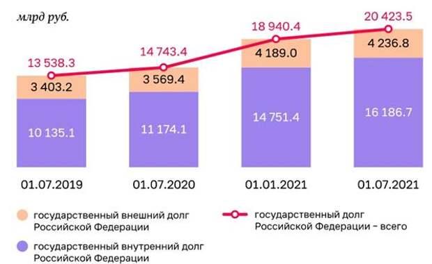 Динамика объема госдолга РФ в 2019-2021 гг.