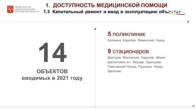 Жителям Подмосковья рассказали о планах по строительству и ремонту поликлиник