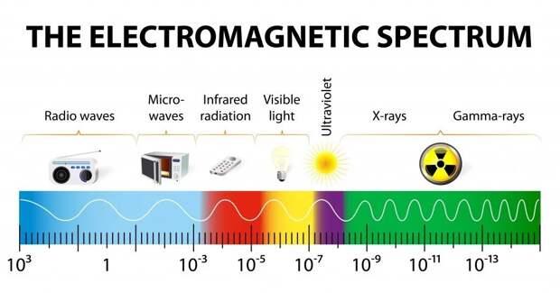Куда исчезают фотоны, когда вы выключаете свет в комнате