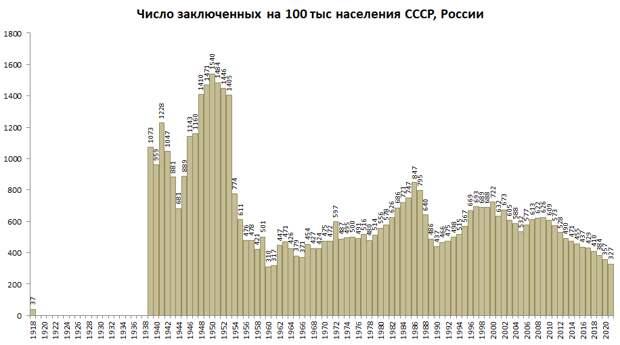 Численность заключённых в России, «добровольный ГУЛАГ» и беспощадная статистика