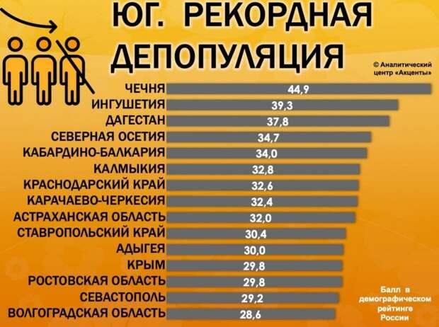 Севастополь лидирует на юге России по убыли населения