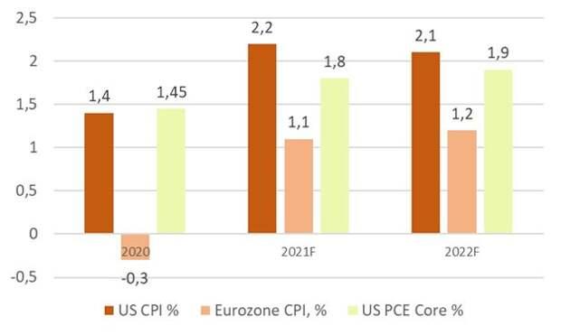 Рост процентных ставок - какие могут быть последствия для рынков