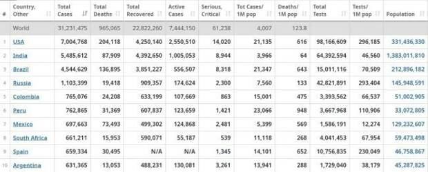 США перешагнули отметку в 7 млн инфицированных
