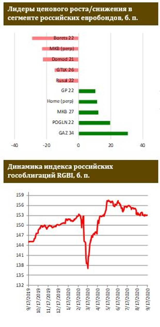 ФИНАМ: ЦБ РФ может снизить ключевую ставку до 4% в декабре