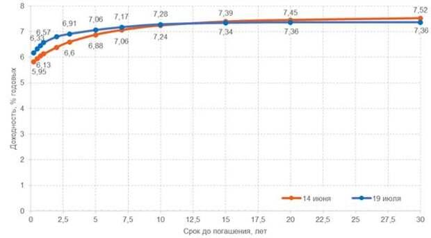 Кривая бескупонной доходности ОФЗ