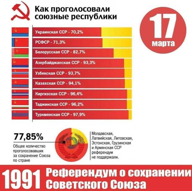 Горбачев прокомментировал итоги референдума 1991 года о судьбе СССР