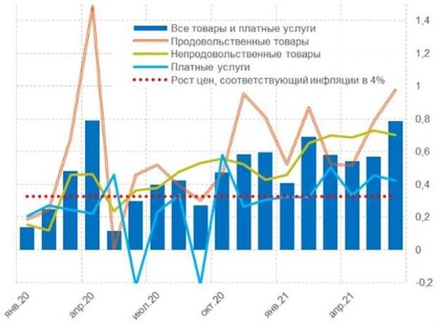Темпы прироста ИПЦ и его компонентов за месяц, сезонно скорректированные, в %