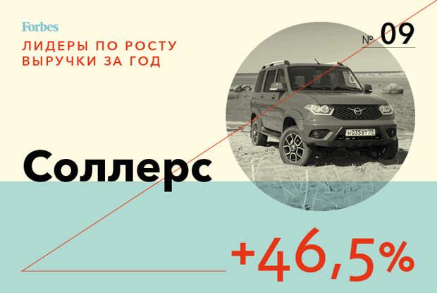 Чемпионы роста: 10 самых бурно развивающихся компаний России