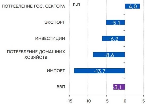 Изменение компонентов ВВП по использованию в 2020 г., г/г