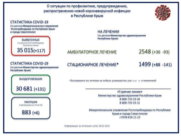 В Крыму ещё шестеро пациентов с коронавирусом скончались