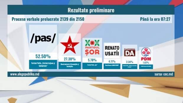 Досрочные выборы в Молдавии 2021