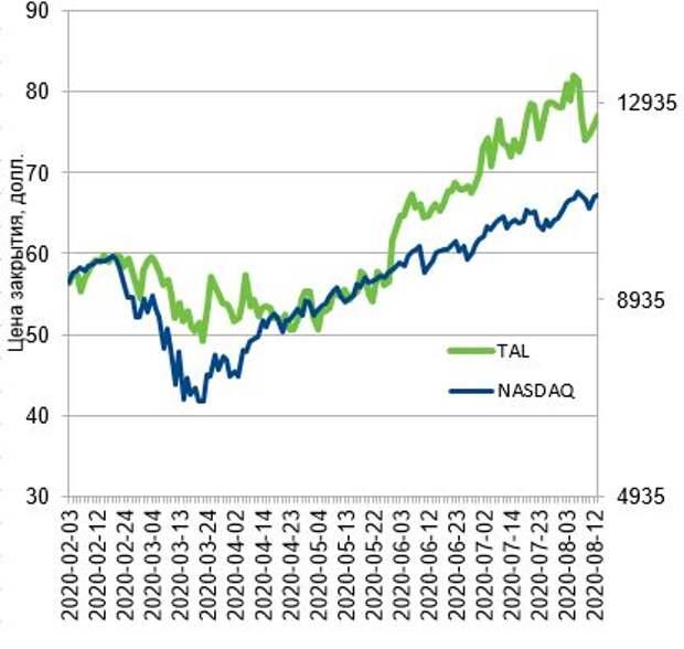 Динамика стоимости акций TAL Education Group в сравнении с NASDAQ