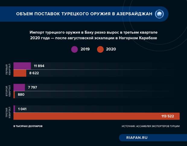 Объем поставок турецкого вооружения в Азербайджан