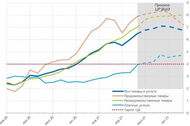 "Динамика инфляции (фактические значения и прогноз ""Центра развития""), в %"