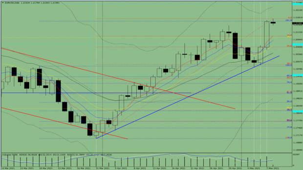 Индикаторный анализ. Дневной обзор на 10 мая 2021 года по валютной паре  EUR/ USD.