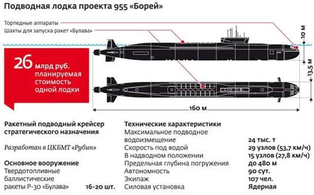 """Мощь """"Юрия Долгорукого"""" или как субмарина К-535 давала залп """"Булавой""""."""