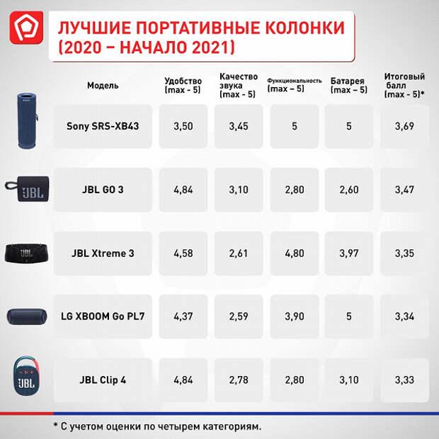 Лучшие портативные колонки в России 2020–начала 2021