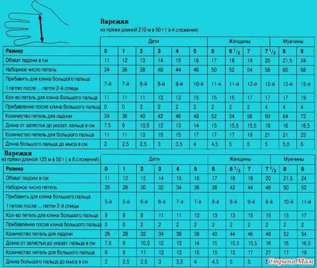 Подборка полезных таблиц для вязальщицы
