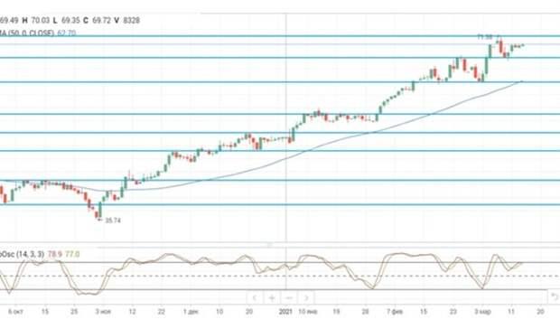 Макростатистика изКитая поддерживает рост цен нанефть