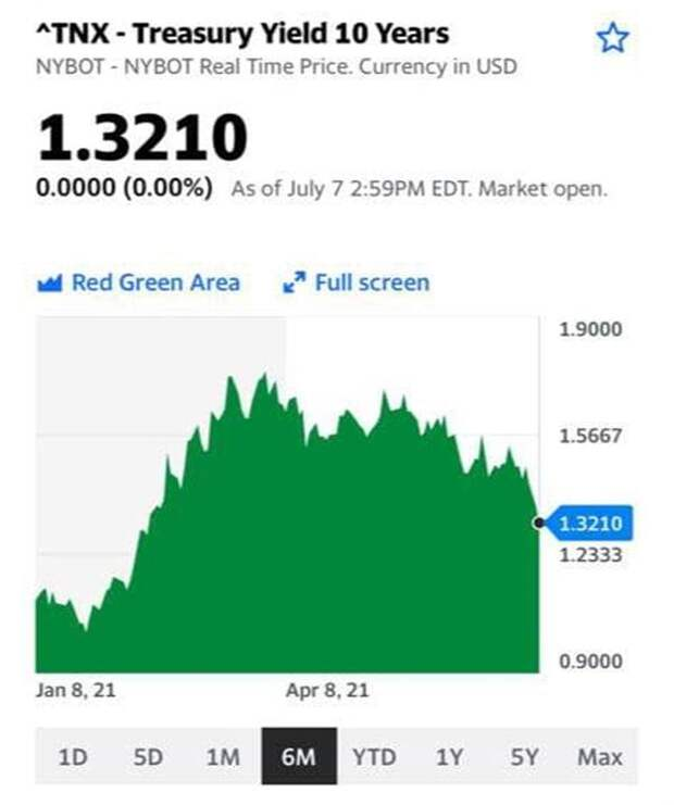 10-летние гособлигации США