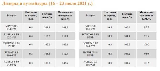 """ФИНАМ: Еженедельный обзор: Торговля российскими еврооблигациями продолжается в """"летнем"""" режиме"""