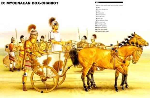 Микенская коробчатая колесница