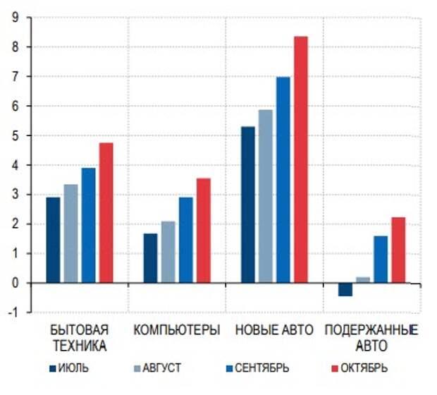 Цены на отдельные товары с высокой долей импорта, г/г