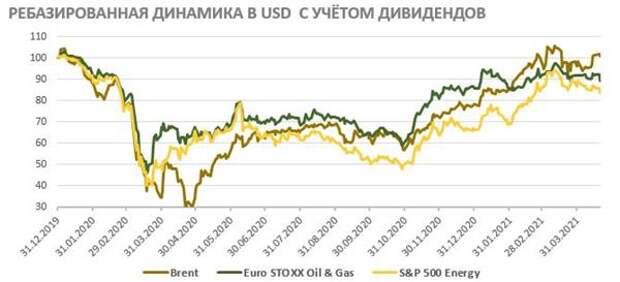 Нефтегазовый сектор - восстановление завершается, но ещё есть интересные истории