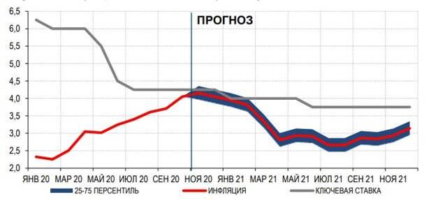 Инфляция и ключевая ставка: факт и прогноз