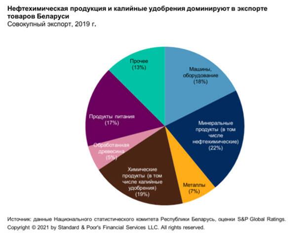 Ужесточение санкций противБелоруссии может усилить зависимость страны от России