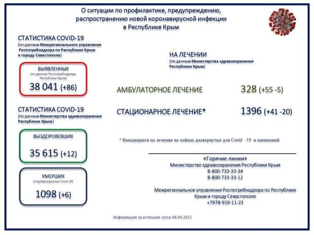 Коронавирус в Крыму и Севастополе: Последние новости, статистика на 5 апреля 2021 года