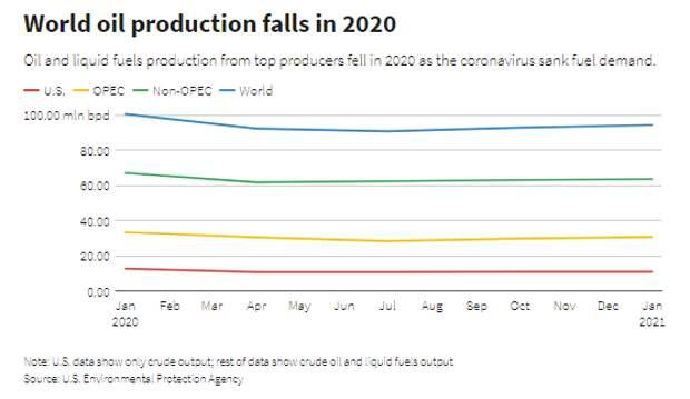Глобальное производство нефти падает