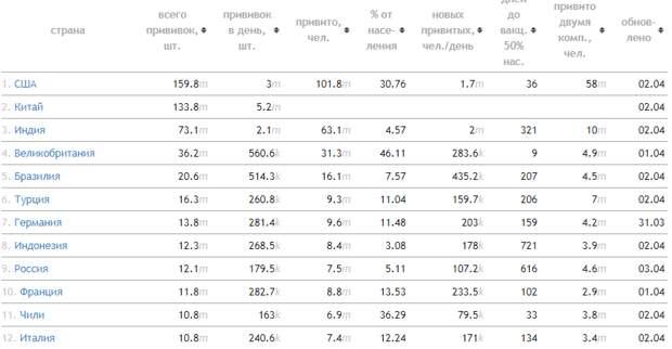 Россия на 9-м месте по вакцинации в мире